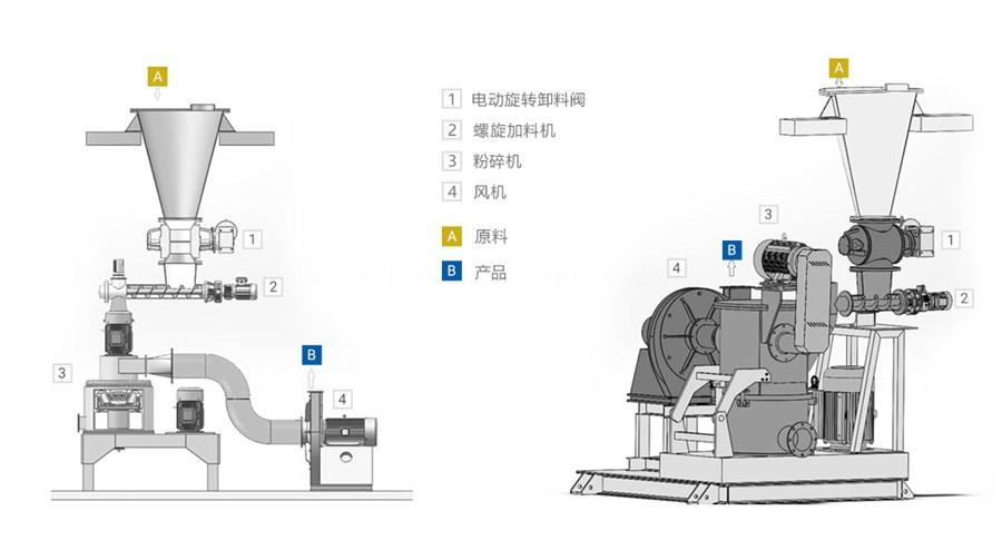 小苏打磨粉机结构介绍图